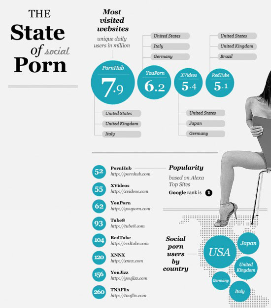 Infographie les sites porno 2.0